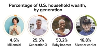 Percentage of US Houshold wealth by generation